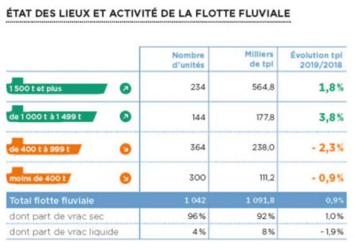 état des lieux et activité de la flotte fluviale en 2019