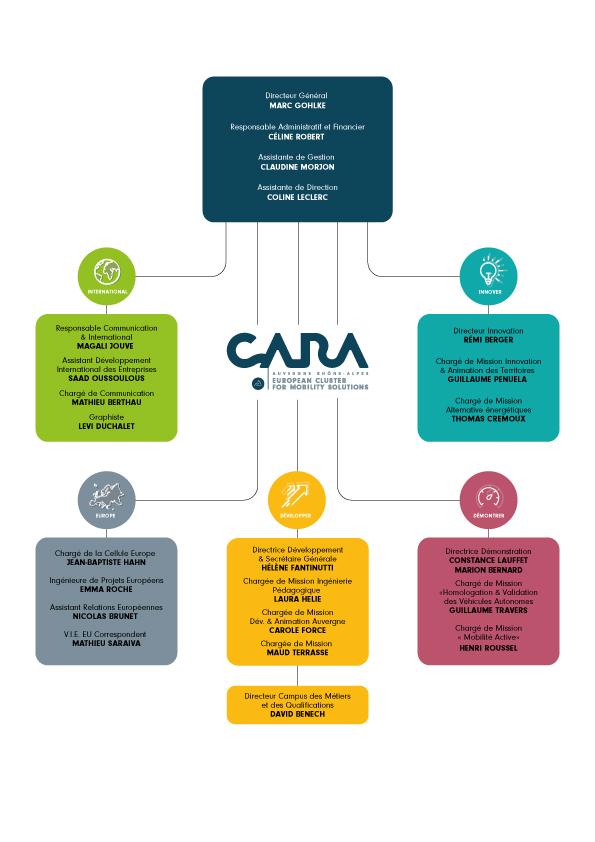Organigramme CARA 2021